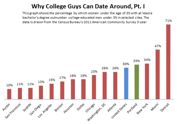 Online dating college